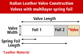 26.Italian_Leather_Valve_Construction