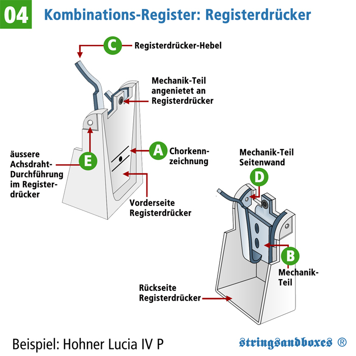 04.Registerdrucker