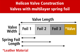 16.Helicon_Valve_Construction